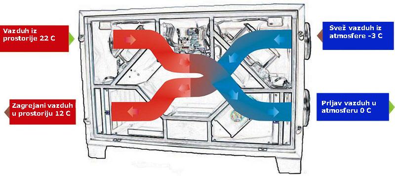 rekuperator-ventilacioni-sistemi